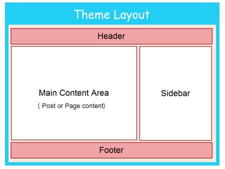 Layout of a blog