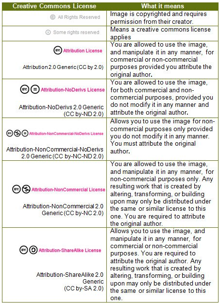 Summary of Creative Commons licenses