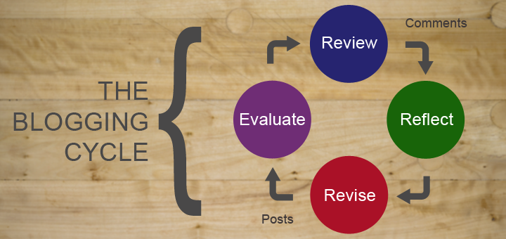 Blogging Cycle