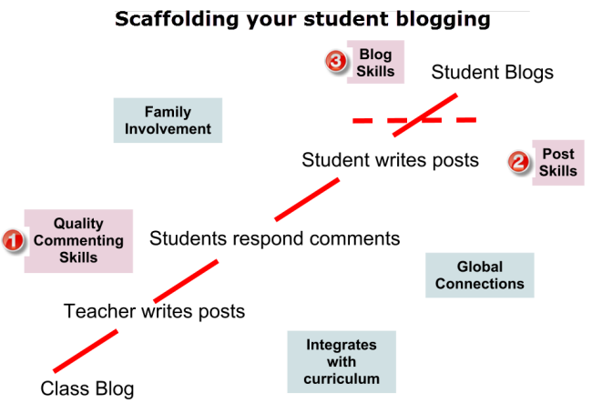 Introducing blogging to students