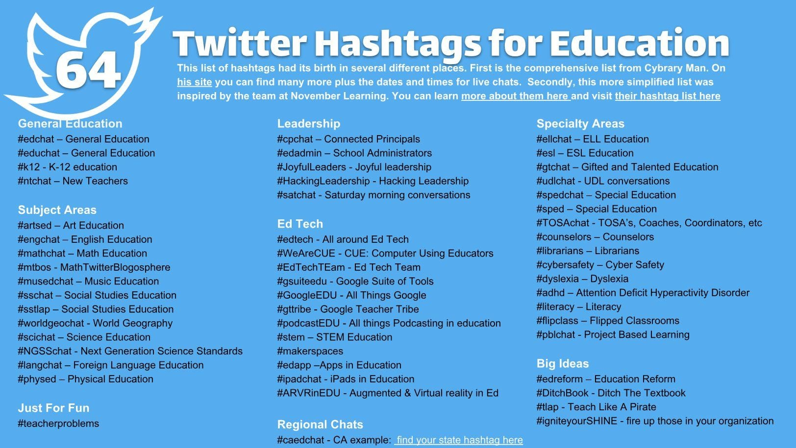 64 Twitter Hashtags for Teachers Edublogs