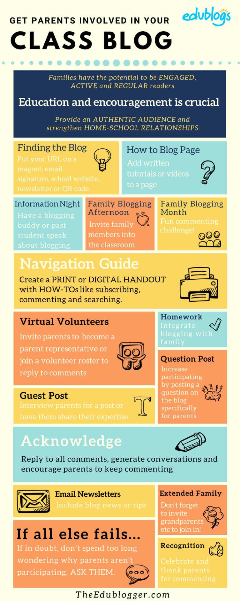 Infographic with ideas for getting families involved in a class blog -- Edublogs