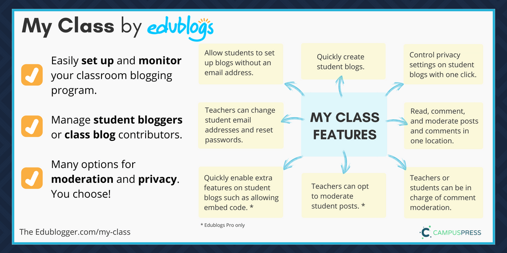 Overview My Class features for student blogging -- Edublogs