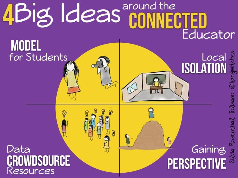 4 Big Ideas Around The Connected Educator - model, isolation, crowdsource, perspective