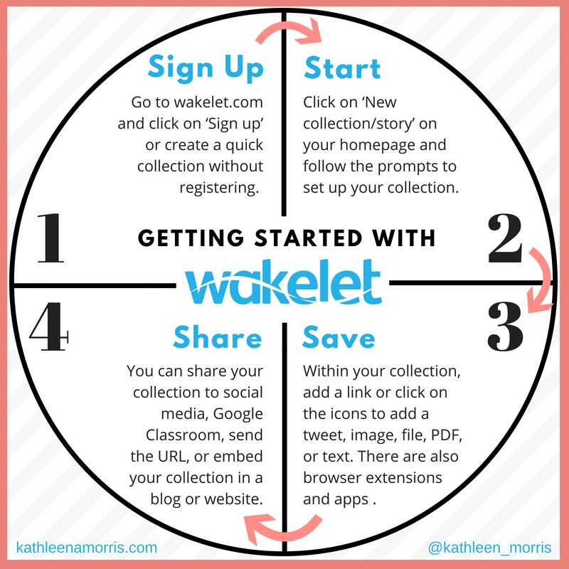 4 steps to getting started with Wakelet by Kathleen Morris