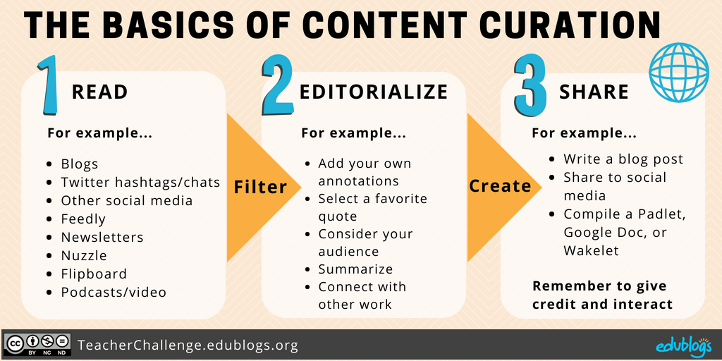 Read, Editorialize, Share -- The Basics Of Content Curation Edublogs PLN Teacher Challenge