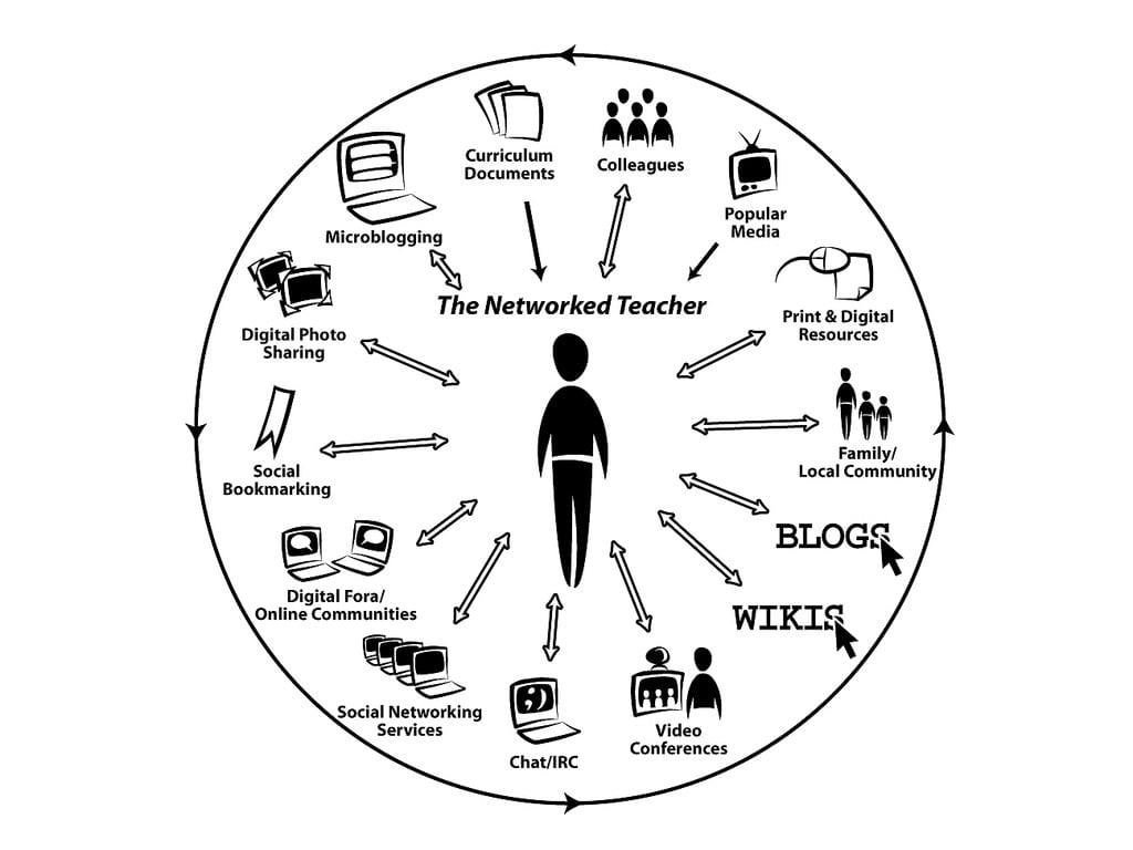 The Networked Teacher diagram by Alec Couros showing the different media that educators can connect with -- blogs, social bookmarking, chat etc.